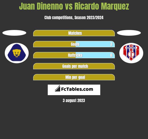 Juan Dinenno vs Ricardo Marquez h2h player stats