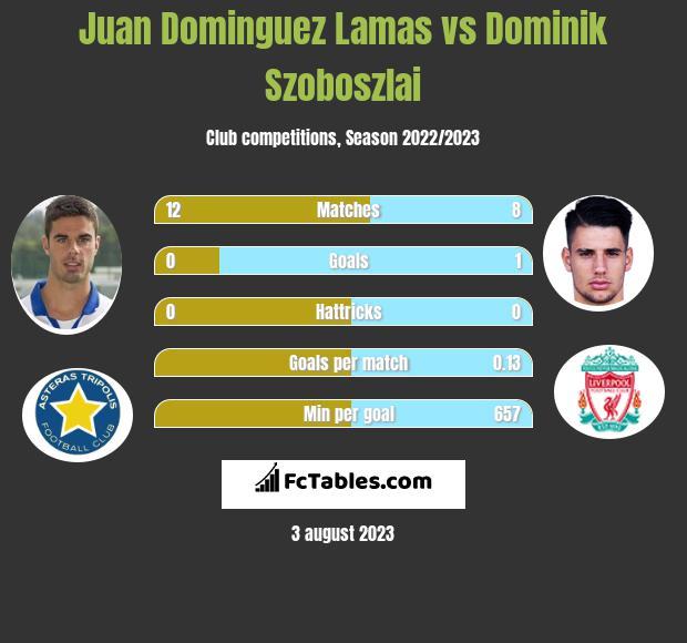 Juan Dominguez Lamas vs Dominik Szoboszlai infographic