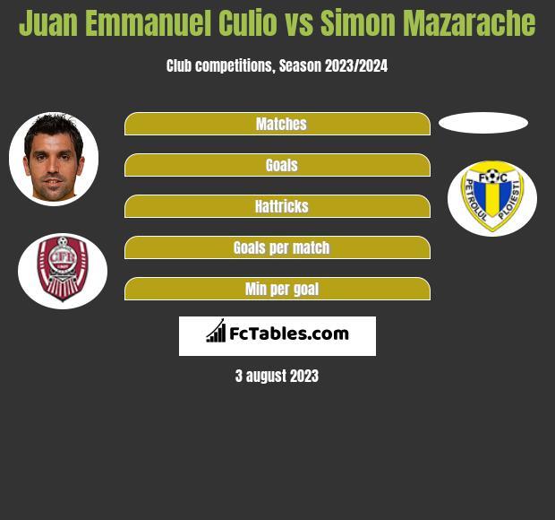 Juan Emmanuel Culio vs Simon Mazarache h2h player stats