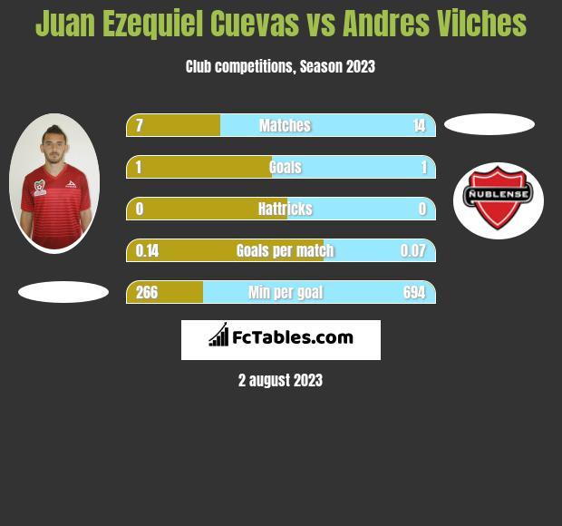 Juan Ezequiel Cuevas vs Andres Vilches h2h player stats