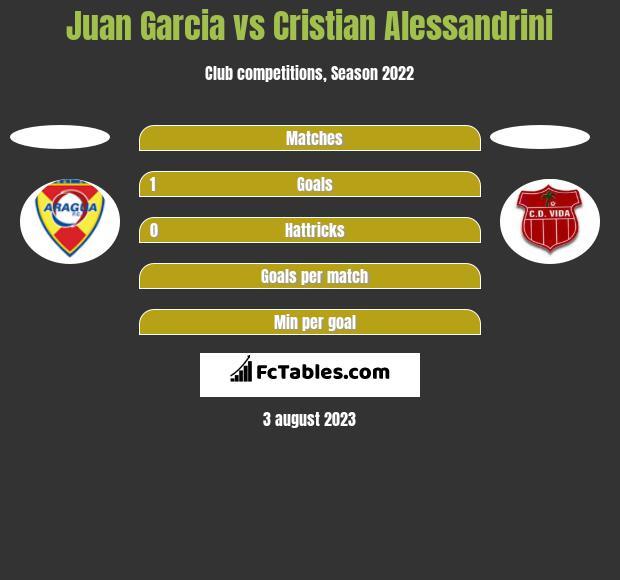Juan Garcia vs Cristian Alessandrini h2h player stats