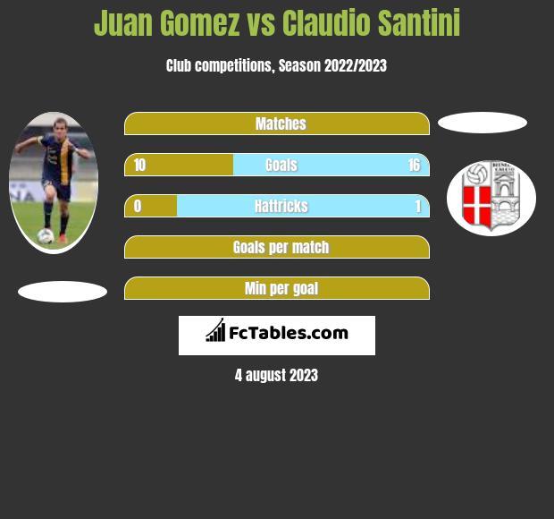 Juan Gomez vs Claudio Santini h2h player stats