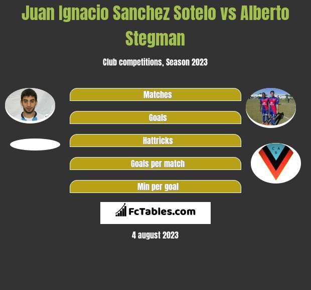 Juan Ignacio Sanchez Sotelo vs Alberto Stegman h2h player stats
