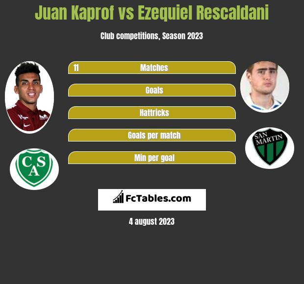 Juan Kaprof vs Ezequiel Rescaldani infographic
