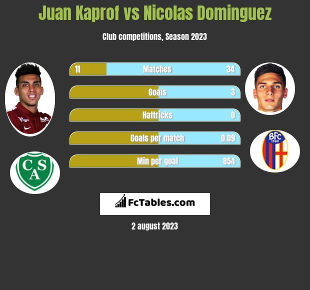 Juan Kaprof vs Nicolas Dominguez h2h player stats