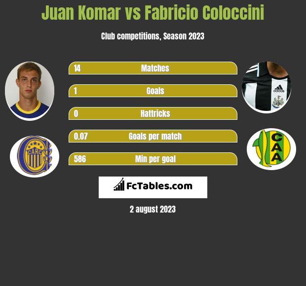 Juan Komar vs Fabricio Coloccini infographic