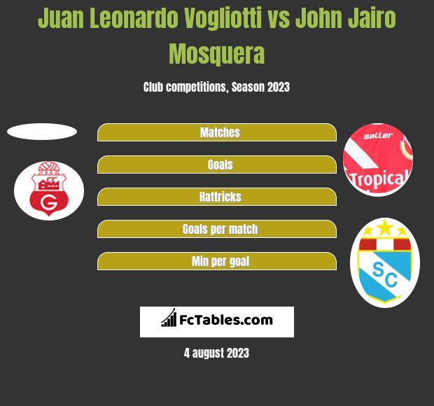 Juan Leonardo Vogliotti vs John Jairo Mosquera h2h player stats