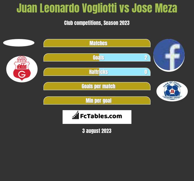 Juan Leonardo Vogliotti vs Jose Meza h2h player stats