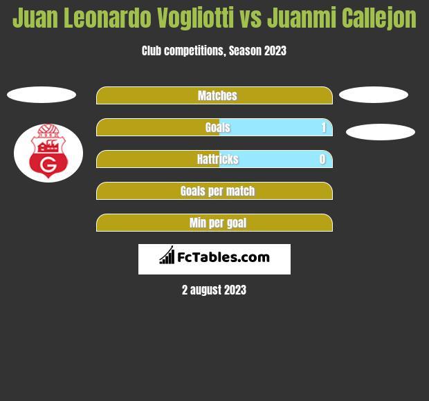 Juan Leonardo Vogliotti vs Juanmi Callejon h2h player stats