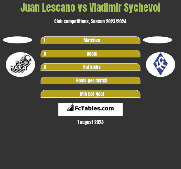 Juan Lescano vs Vladimir Sychevoi h2h player stats