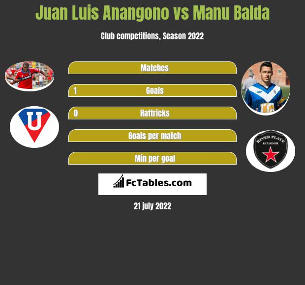 Juan Luis Anangono vs Manu Balda h2h player stats