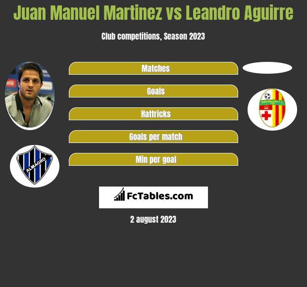 Juan Manuel Martinez vs Leandro Aguirre h2h player stats