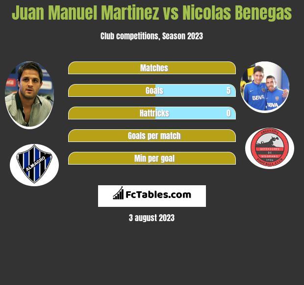 Juan Manuel Martinez vs Nicolas Benegas h2h player stats