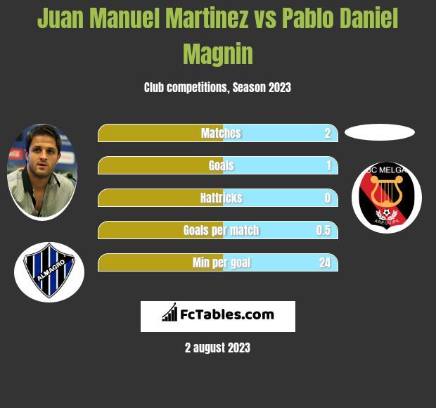 Juan Manuel Martinez vs Pablo Daniel Magnin h2h player stats