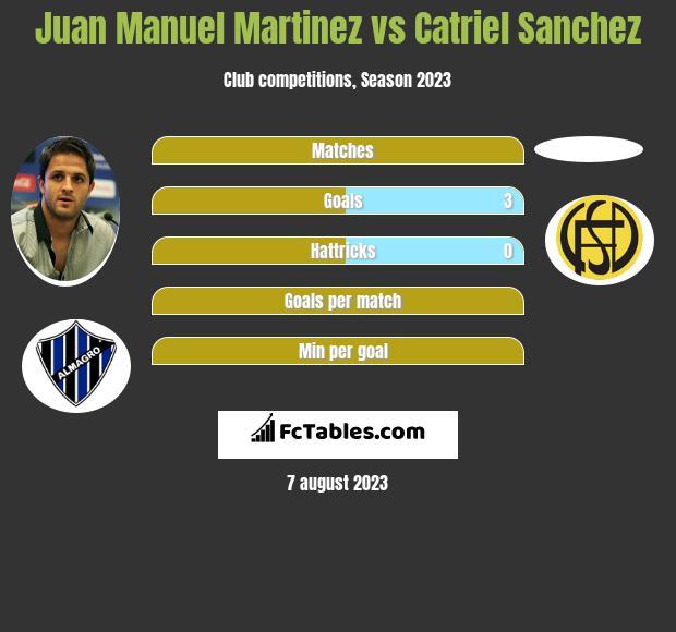 Juan Manuel Martinez vs Catriel Sanchez h2h player stats