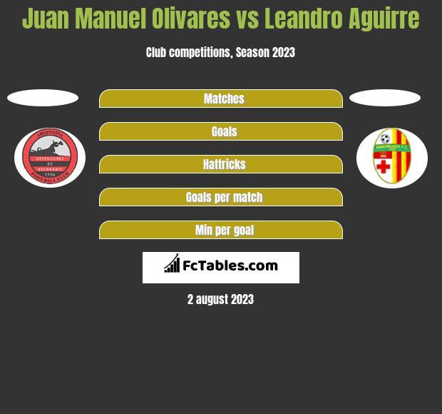 Juan Manuel Olivares vs Leandro Aguirre h2h player stats