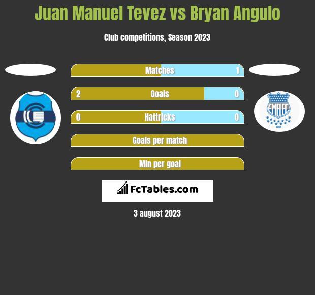 Juan Manuel Tevez vs Bryan Angulo h2h player stats