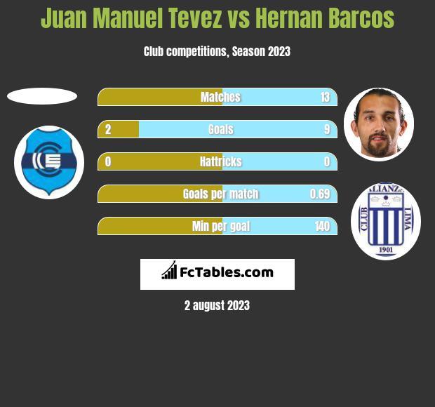 Juan Manuel Tevez vs Hernan Barcos h2h player stats