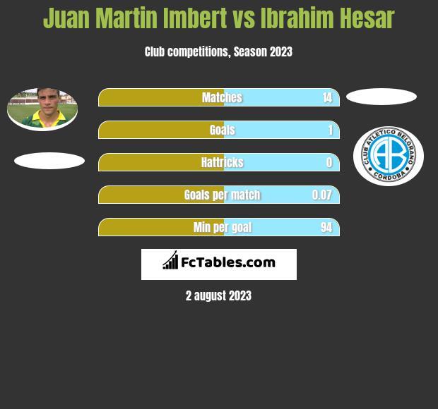 Juan Martin Imbert vs Ibrahim Hesar h2h player stats