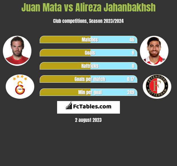 Juan Mata vs Alireza Jahanbakhsh infographic
