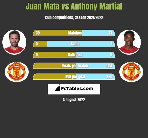 Juan Mata vs Anthony Martial infographic