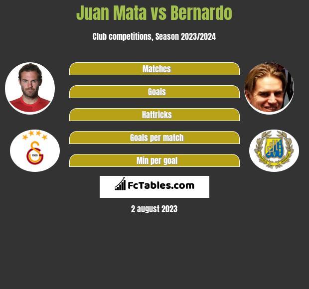 Juan Mata vs Bernardo infographic