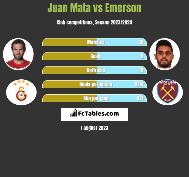 Juan Mata vs Emerson infographic