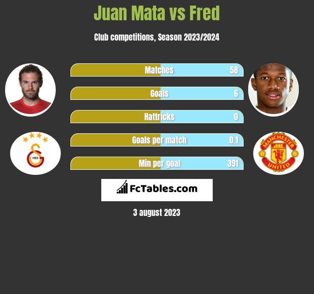 Juan Mata vs Fred infographic