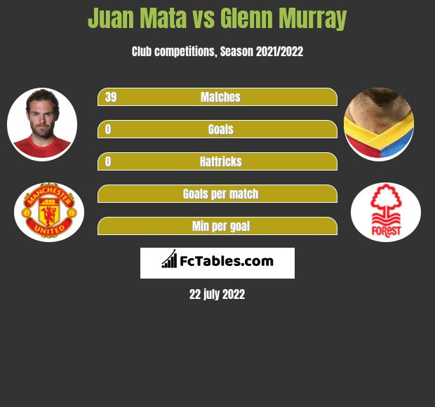 Juan Mata vs Glenn Murray infographic