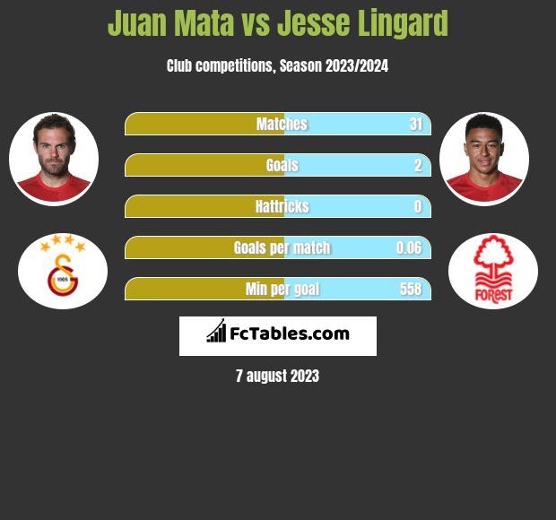 Juan Mata vs Jesse Lingard infographic