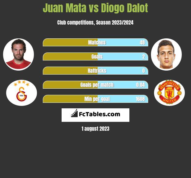 Juan Mata vs Diogo Dalot infographic