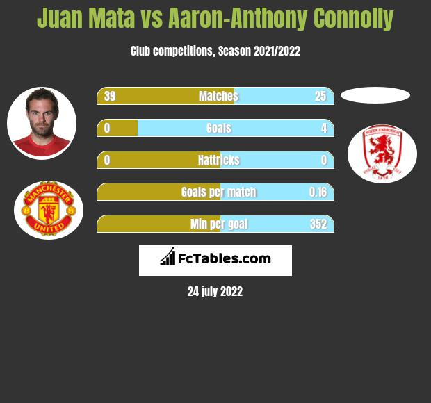 Juan Mata vs Aaron-Anthony Connolly infographic