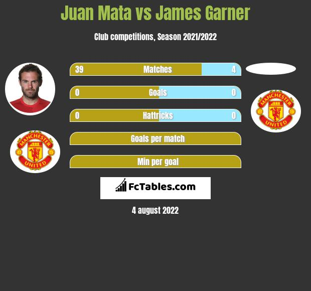 Juan Mata vs James Garner infographic