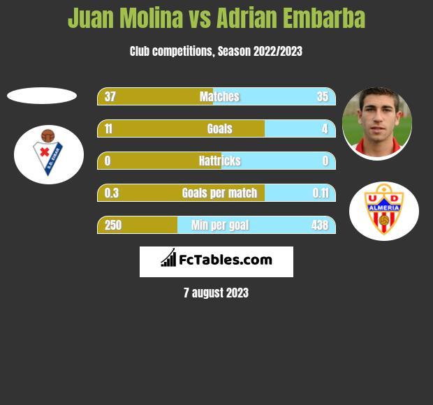 Juan Molina vs Adrian Embarba h2h player stats