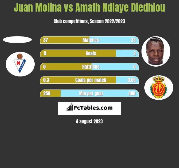 Juan Molina vs Amath Ndiaye Diedhiou h2h player stats