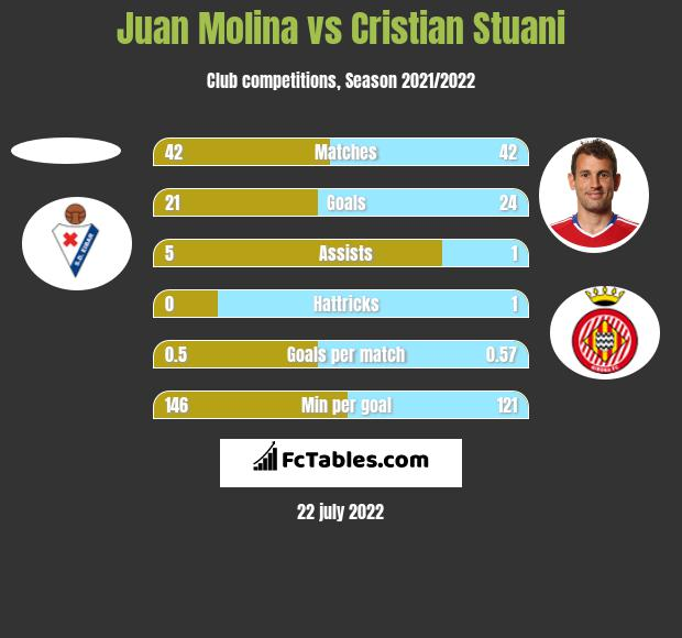 Juan Molina vs Cristian Stuani h2h player stats