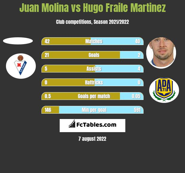 Juan Molina vs Hugo Fraile Martinez h2h player stats