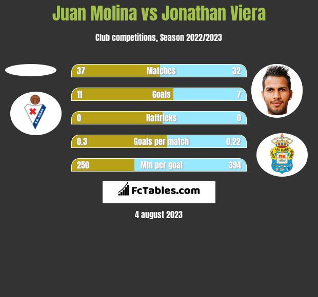 Juan Molina vs Jonathan Viera h2h player stats