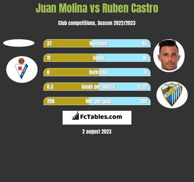 Juan Molina vs Ruben Castro h2h player stats