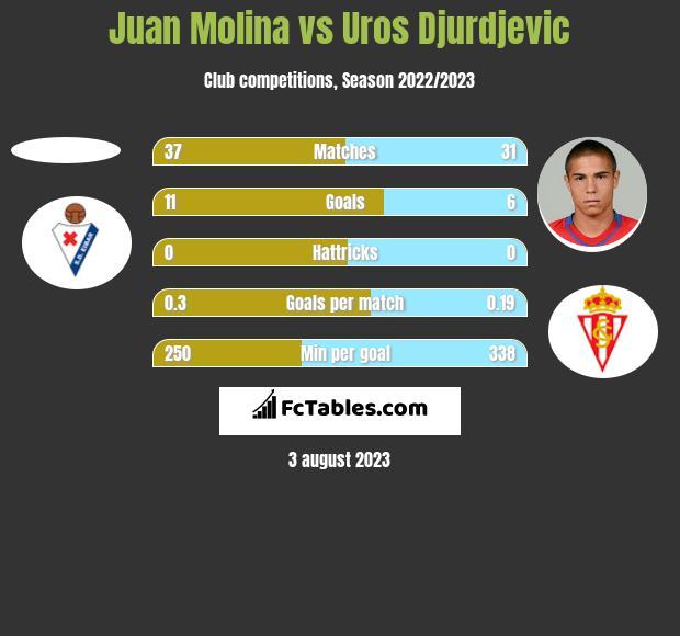 Juan Molina vs Uros Djurdjevic h2h player stats