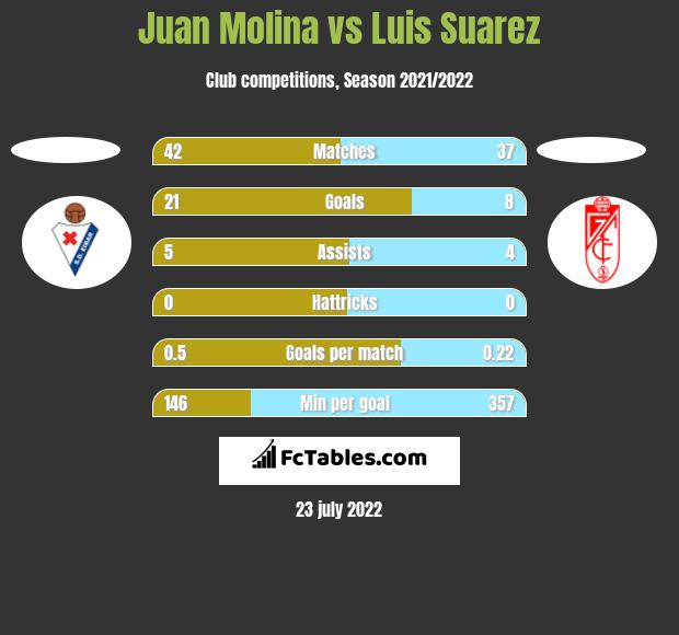 Juan Molina vs Luis Suarez h2h player stats