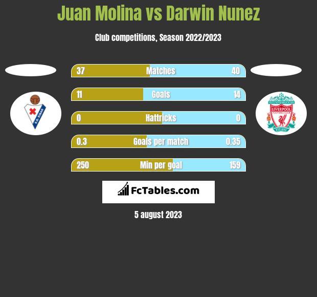 Juan Molina vs Darwin Nunez h2h player stats