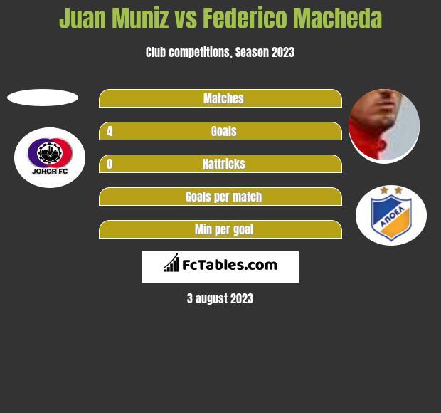 Juan Muniz vs Federico Macheda h2h player stats