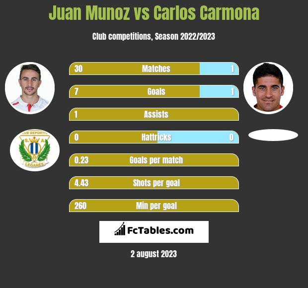 Juan Munoz vs Carlos Carmona h2h player stats