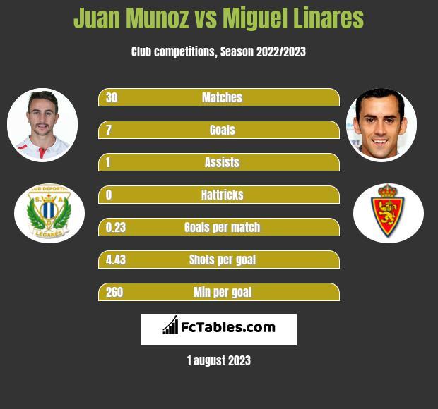 Juan Munoz vs Miguel Linares h2h player stats