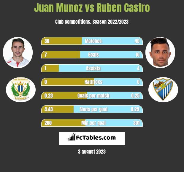 Juan Munoz vs Ruben Castro infographic