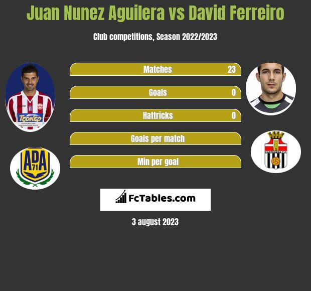 Juan Nunez Aguilera vs David Ferreiro infographic