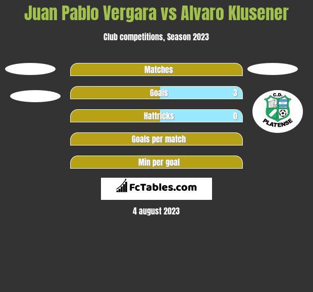 Juan Pablo Vergara vs Alvaro Klusener h2h player stats