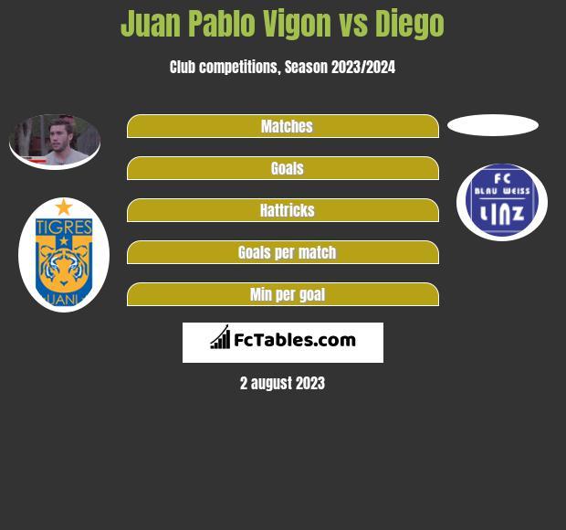 Juan Pablo Vigon vs Diego infographic