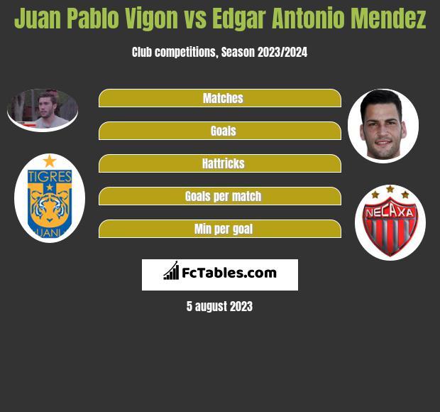 Juan Pablo Vigon vs Edgar Antonio Mendez infographic